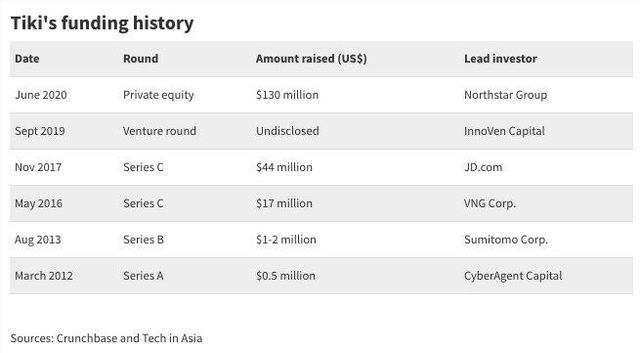 VNG chỉ còn sở hữu 22,23% Tiki, nhà đầu tư nước ngoài đã nắm quá bán - Ảnh 2.