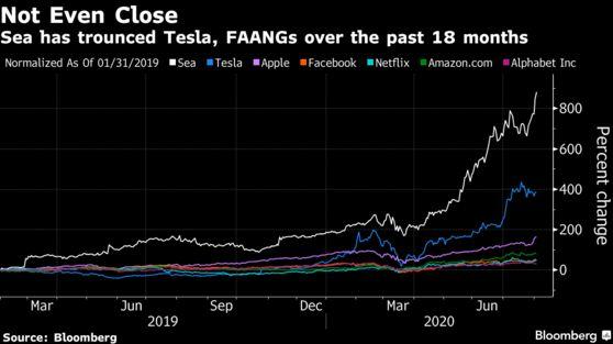 Chân dung cổ phiếu hot nhất thế giới: Công ty vẫn đang lỗ nhưng giá đã tăng 880%, được gọi là Alibaba phiên bản mini nhưng cũng bị gọi là bong bóng công nghệ! - Ảnh 2.