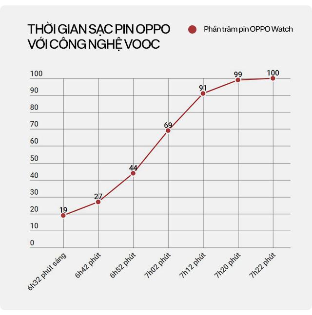 Đánh giá chi tiết OPPO Watch: từ chỗ không cần, không thích đến không thể thiếu - Ảnh 20.