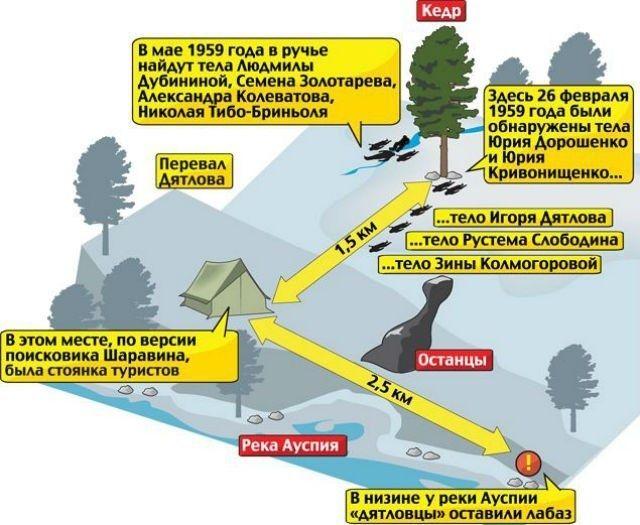 Sự kiện đèo Dyatlov: Tai nạn leo núi kỳ lạ nhất trong lịch sử nhân loại (Phần 3) - Ảnh 1.