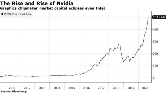 SoftBank bán công ty chip Arm cho Nvidia với giá 40 tỷ USD trong thương vụ lớn nhất từ trước đến nay của làng công nghệ - Ảnh 2.