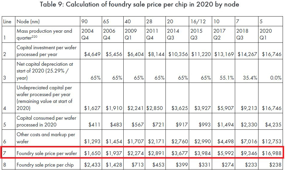 Mức giá ngất ngưởng cho chip 5nm của TSMC: một đĩa wafer giá 17.000 USD - Ảnh 1.