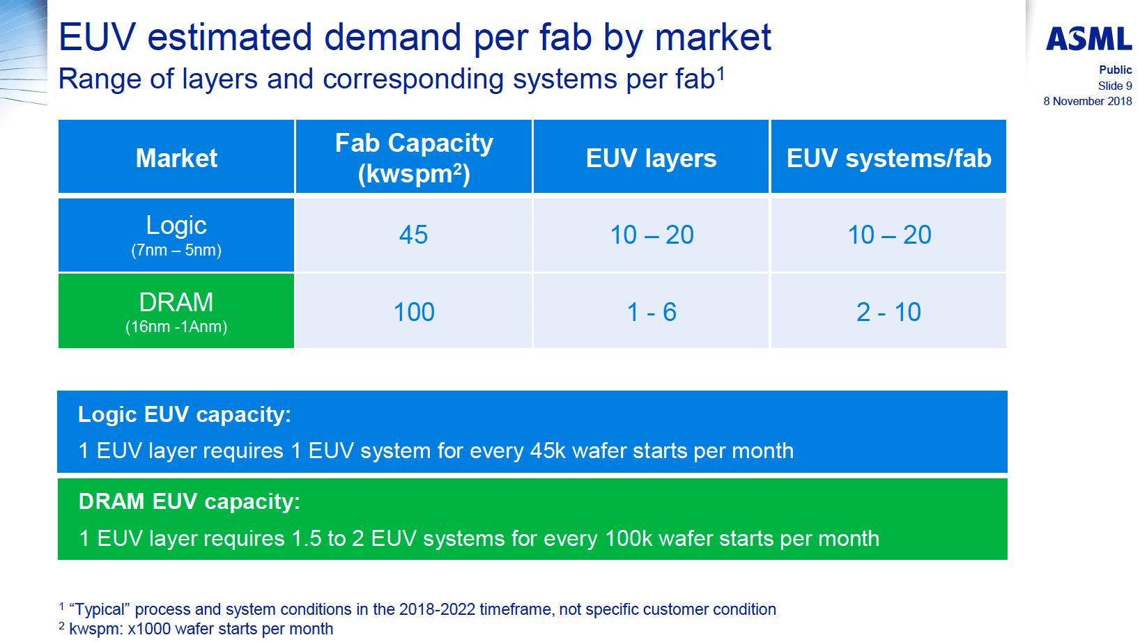 Mức giá ngất ngưởng cho chip 5nm của TSMC: một đĩa wafer giá 17.000 USD - Ảnh 2.