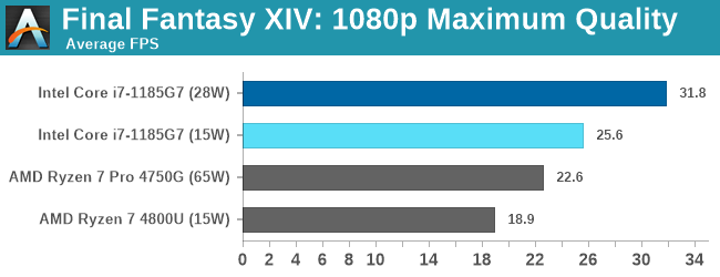 Đọ sức Intel Gen 11th và AMD 7nm, lần đầu tiên Intel chiến thắng về hiệu năng chip đồ họa tích hợp - Ảnh 4.
