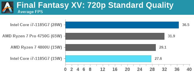 Đọ sức Intel Gen 11th và AMD 7nm, lần đầu tiên Intel chiến thắng về hiệu năng chip đồ họa tích hợp - Ảnh 3.