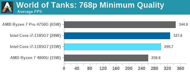 Đọ sức Intel Gen 11th và AMD 7nm, lần đầu tiên Intel chiến thắng về hiệu năng chip đồ họa tích hợp - Ảnh 5.
