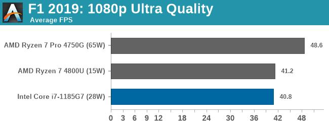Đọ sức Intel Gen 11th và AMD 7nm, lần đầu tiên Intel chiến thắng về hiệu năng chip đồ họa tích hợp - Ảnh 6.