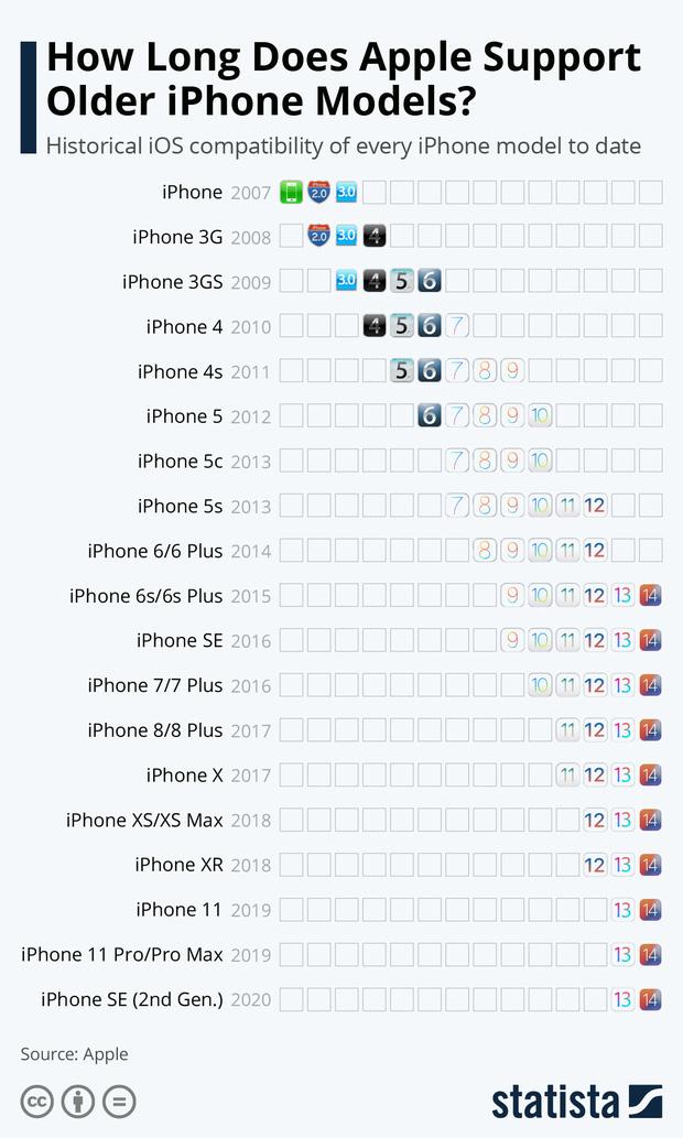 1 chiếc iPhone trải qua bao nhiêu hệ điều hành iOS? Ai còn dùng 6S/ 6S Plus sẽ cảm thấy rất tự hào! - Ảnh 4.