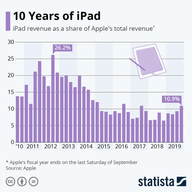 Oprah Winfrey từng gọi iPad là phát minh tuyệt vời nhất thế kỷ - Điều gì biến nó thành gadget đáng mua nhất của Apple? - Ảnh 2.