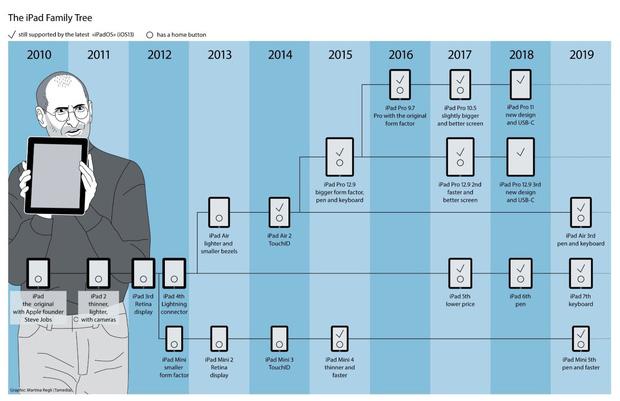 Oprah Winfrey từng gọi iPad là phát minh tuyệt vời nhất thế kỷ - Điều gì biến nó thành gadget đáng mua nhất của Apple? - Ảnh 21.
