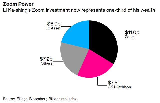 """Từ 40 triệu thành 11 tỷ USD: 7 năm đầu tư vào Zoom """"ăn đứt"""" mấy chục năm bôn ba kinh doanh của tỷ phú Lý Gia Thành - Ảnh 1."""
