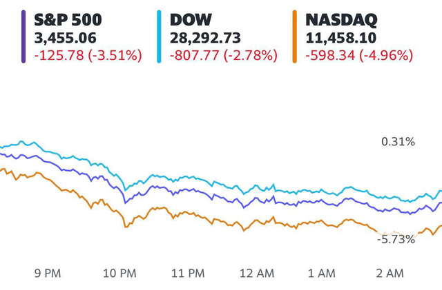 Phố Wall bất ngờ bị bán tháo mạnh, Dow Jones mất hơn 800 điểm, cổ phiếu công nghệ đồng loạt lao dốc - Ảnh 1.