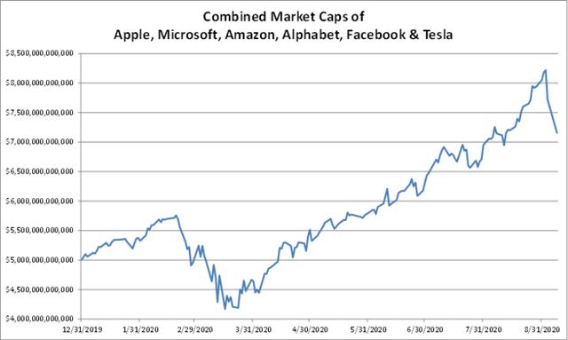 Vốn hoá của 6 công ty công nghệ lớn nhất Phố Wall bốc hơi hơn 1 nghìn tỷ USD chỉ trong 3 ngày - Ảnh 2.