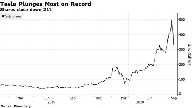 Vốn hoá của 6 công ty công nghệ lớn nhất Phố Wall bốc hơi hơn 1 nghìn tỷ USD chỉ trong 3 ngày - Ảnh 3.