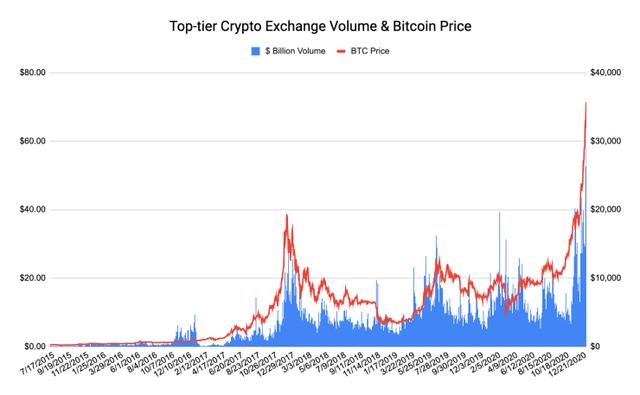 Tiến sát mốc 42.000 USD, động lực chính đằng sau đà tăng bùng nổ của Bitcoin cùng các đồng tiền số khác là gì? - Ảnh 1.