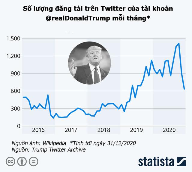 Tài khoản Twitter của Tổng thống Trump đáng giá bao nhiêu? - Ảnh 2.