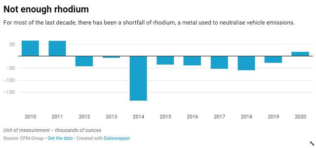 Giá kim loại quý hiếm và giá trị nhất hành tinh Rhodium đã tăng 3000% - Ảnh 4.