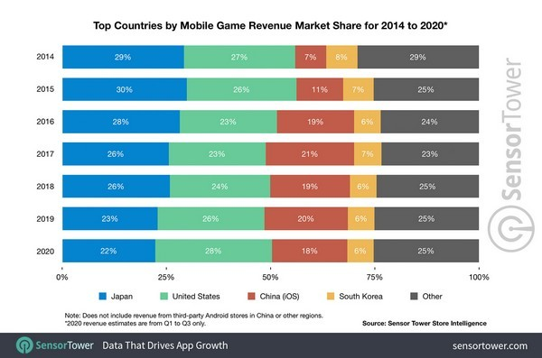 Vì sao ngành game Nhật Bản không bị tụt hậu? - Ảnh 2.