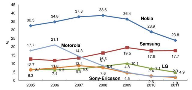 Motorola: Từ đỉnh cao danh vọng đến bán mình - Ảnh 6.