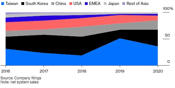 Không phải Huawei, 1 công ty đến từ Hà Lan mới là hàn thử biểu cho thấy Mỹ thành công trong việc ngăn cản kế hoạch tự cường công nghệ của Trung Quốc - Ảnh 2.