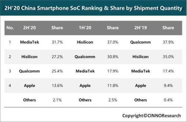 MediaTek là nhà cung cấp chip điện thoại thông minh lớn nhất ở Trung Quốc - Ảnh 2.