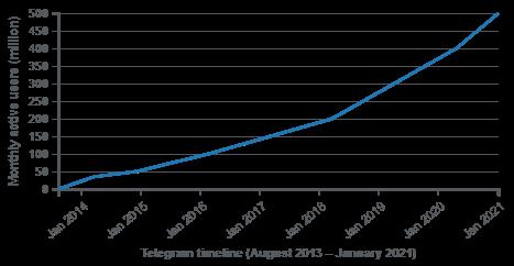 Telegram: Kẻ thách thức những gã khổng lồ giàu có bằng chiến lược hoàn toàn miễn phí - Ảnh 5.