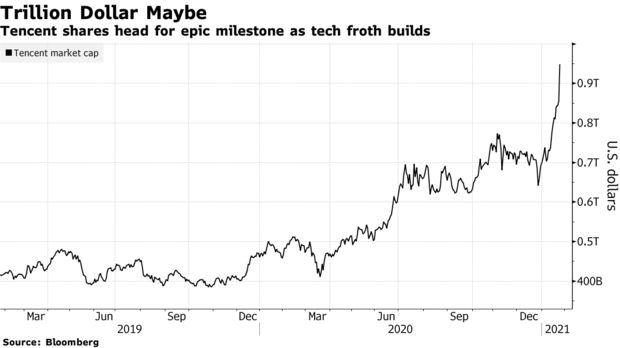 Cổ phiếu Tencent bùng nổ, vốn hóa sắp đạt 1 nghìn tỷ USD, ngồi cùng mâm với Apple, Amazon - Ảnh 2.