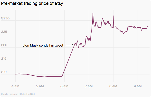 Dòng tweet của Elon Musk lại làm cổ phiếu một công ty ít tên tuổi tăng vọt - Ảnh 2.