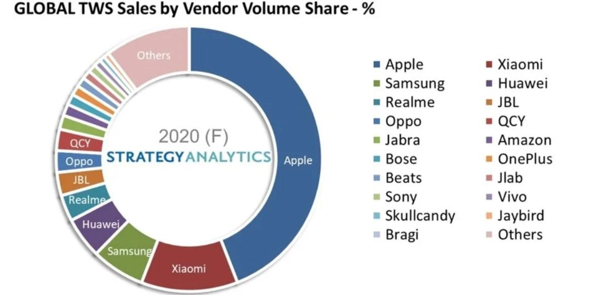 Mặc dù không còn là sản phẩm nổi bật nhưng Apple AirPods vẫn tiếp tục thống trị thị trường tai nghe không dây vào 2020. - Ảnh 2.