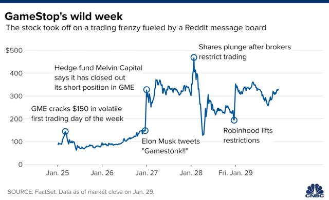 Cuộc đối đầu không cân sức trên Phố Wall: Mất trắng 20 tỷ USD trong 1 tháng, giới bán khống cổ phiếu GameStop vẫn quyết không bỏ cuộc - Ảnh 1.