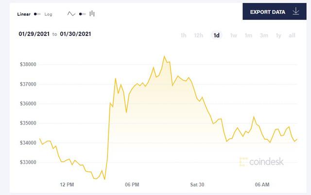 Elon Musk muốn đổi đơn vị trong bảng cân đối kế toán của Tesla từ USD sang Bitcoin? - Ảnh 1.