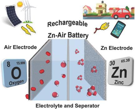 Chế tạo thành công pin không khí kẽm có thể sạc lại, mở ra tương lai thay thế pin lithium - Ảnh 2.