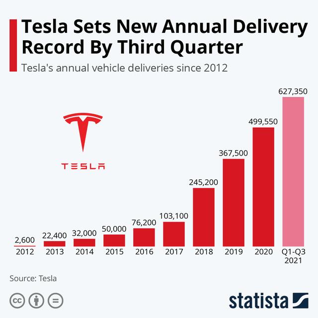 Tesla - một case study ngành xe điện mà VinFast có thể nhìn vào - Ảnh 2.