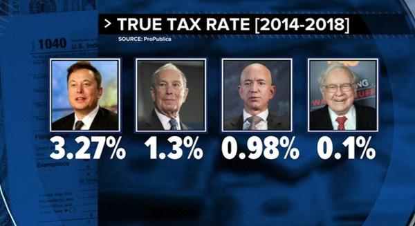 """Vén màn lỗ hổng trốn thuế của giới nhà giàu Mỹ: Peter Thiel dùng tài khoản hưu trí đầu tư ngược vào công ty giúp """"lách thuế"""" 5 tỷ USD, Jeff Bezos và Elon Musk hầu như không đóng thuế - Ảnh 1."""