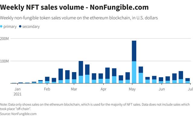 Việt Nam cần làm gì để phát triển thị trường NFT - tài sản số khiến thế giới phát cuồng hơn cả bitcoin? - Ảnh 2.