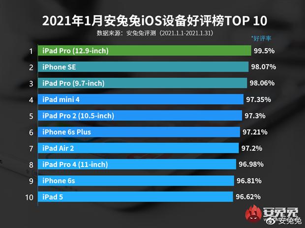 iPhone 12 không phải là chiếc điện thoại khiến người dùng hài lòng nhất - Ảnh 5.