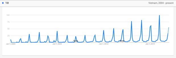 Bất ngờ với những từ khoá mà người Việt tìm kiếm trên Google dịp cận Tết Nguyên đán - Ảnh 2.