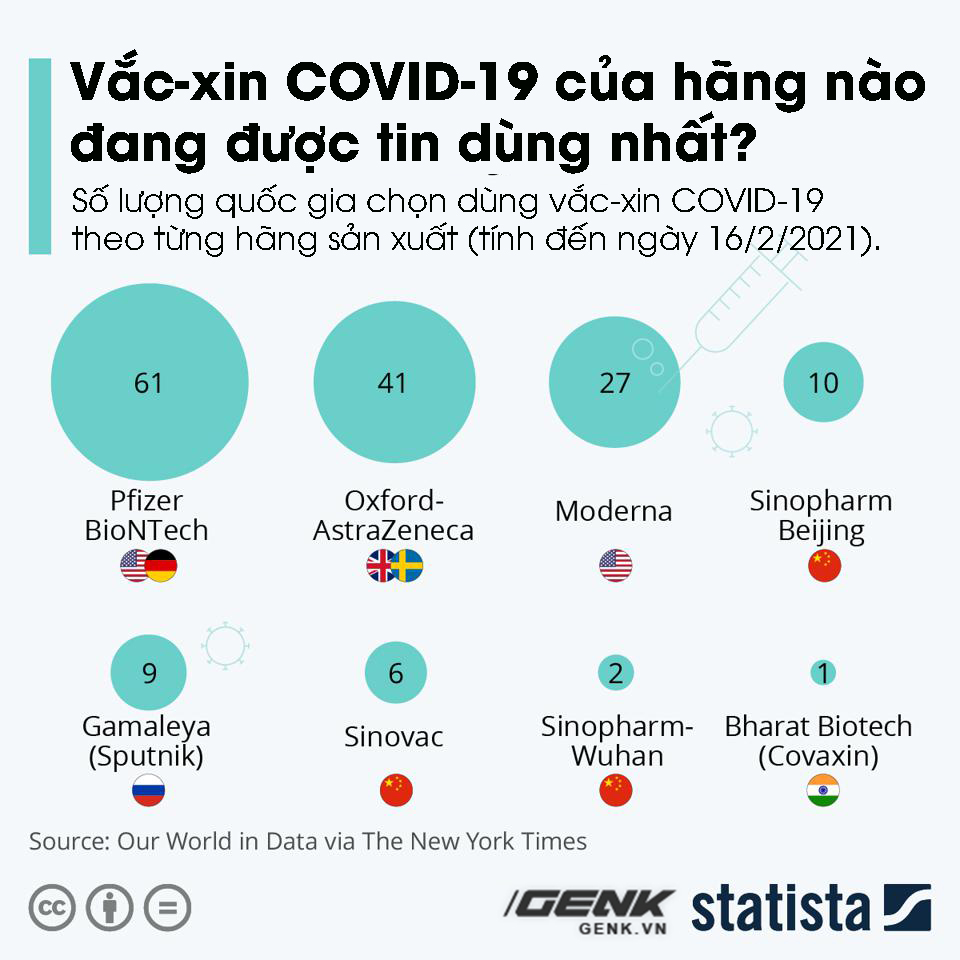 5 charts, an overall picture of COVID-19 vaccine in the world: Where is Vietnam located?  - Photo 2.