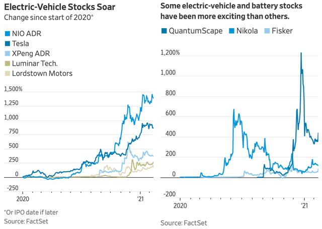 Chuyện gì sẽ xảy ra nếu bong bóng Tesla vỡ tung? - Ảnh 1.
