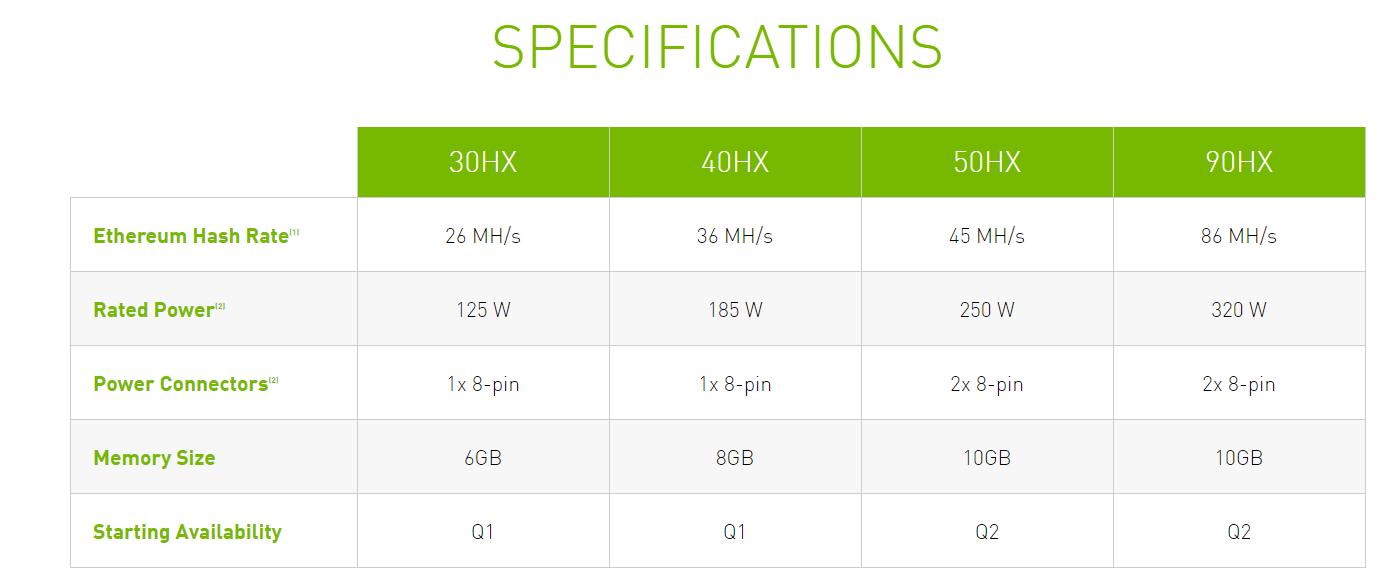 NVIDIA xác nhận sẽ ghìm hiệu năng đào coin của RTX 3060, ra mắt dòng GPU riêng chỉ để đào coin - Ảnh 3.