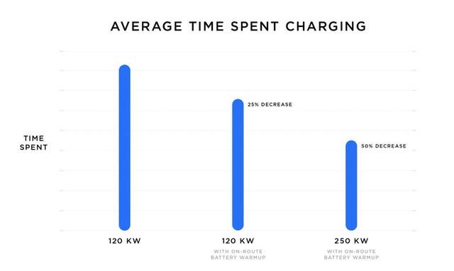 Bắt tay đầu tư trạm sạc xe điện trên khắp cả nước, VinFast có thể học được gì từ Tesla? - Ảnh 4.