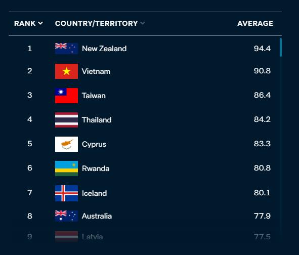 Báo nước ngoài đánh giá Việt Nam đứng Á quân thế giới trong bảng xếp hạng ứng phó với COVID-19: Thành công đáng nể cần được ghi nhận - Ảnh 1.