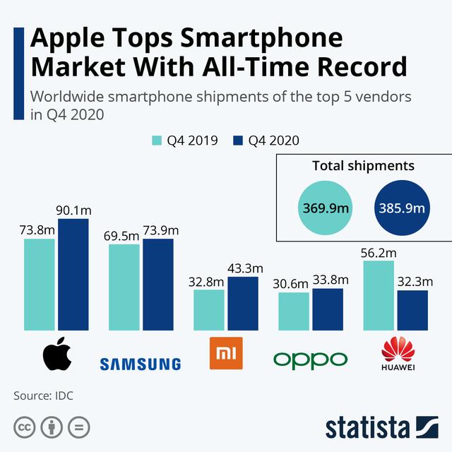 Sau 5 năm, Apple cuối cùng đã giành lại được vị trí 'vua di động' từ tay Samsung - Ảnh 2.