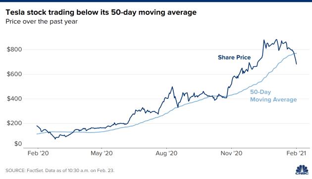 Cổ phiếu Tesla lao dốc suốt 3 tuần liên tiếp - Ảnh 2.