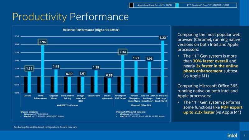 Hóa ra đây là cách Intel khiến Tiger Lake vượt mặt chip M1 của Apple: Tự xây dựng một hệ quy chiếu riêng để có điểm chuẩn cao hơn đối thủ - Ảnh 1.