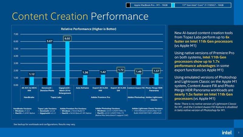 Hóa ra đây là cách Intel khiến Tiger Lake vượt mặt chip M1 của Apple: Tự xây dựng một hệ quy chiếu riêng để có điểm chuẩn cao hơn đối thủ - Ảnh 2.