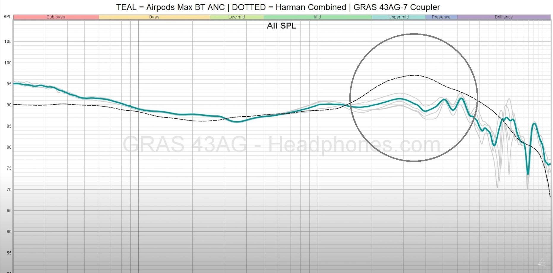 Đánh giá Apple AirPods Max: Hay đấy nhưng khó tìm chân ái, kể cả với những iFan hàng đầu - Ảnh 12.