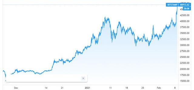 Giá Bitcoin bùng nổ, vượt 46.000 USD sau tuyên bố đầu tư của Tesla - Ảnh 2.