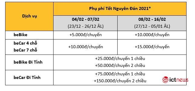 Application to call a car simultaneously surcharge for Tet 2021 - Photo 2.