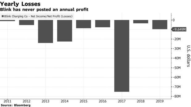 Kỳ lạ công ty có doanh thu chưa từng vượt qua mức 0 nhưng cổ phiếu tăng hơn 3.000% trong 8 tháng, phá kỷ lục của Tesla - Ảnh 3.